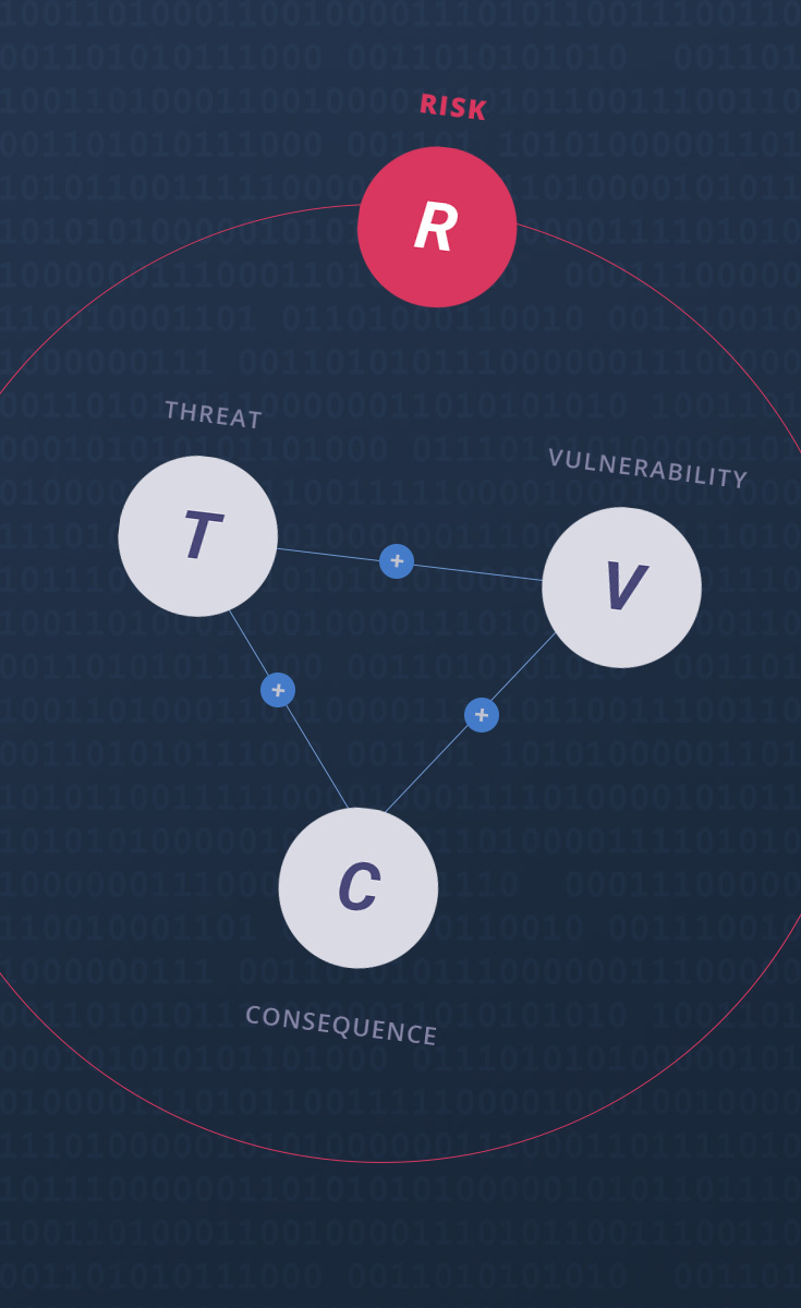 Threat Equation case study